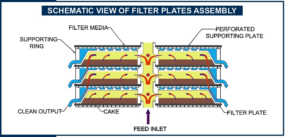 View of Filter Plates Assembly